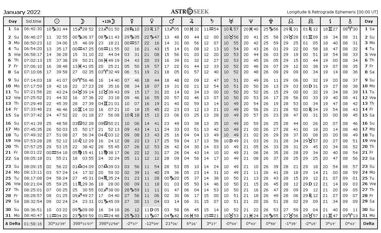 Ephemeris Tables, Astrology Online Ephemeris