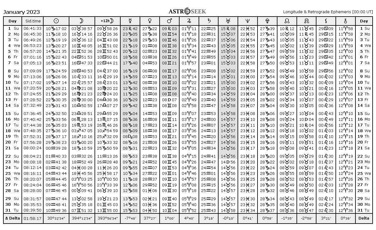 Ephemeris Tables 2023, Astrology Online Ephemeris