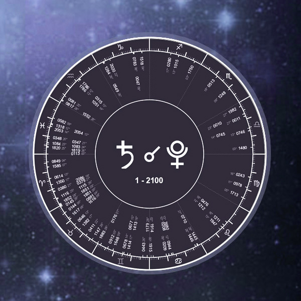 Free Astrology Compatibility Natal Charts