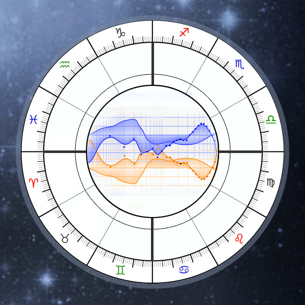 How to calculate your vedic sign