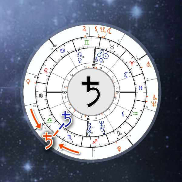 Saturn Return Calculator, Astrology Online Chart | Astro