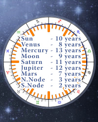 Firdaria Online Calculator, Astrology Planetary Periods