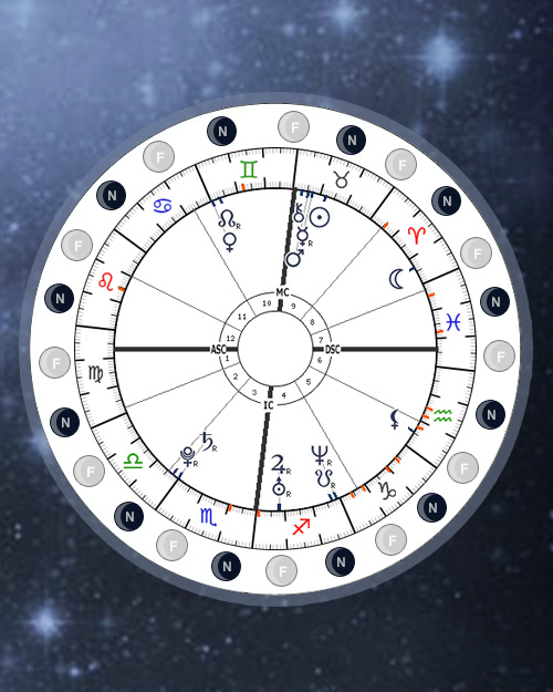 Full/New Moon Transits, Stazioni, Conjunctions with Natal Chart