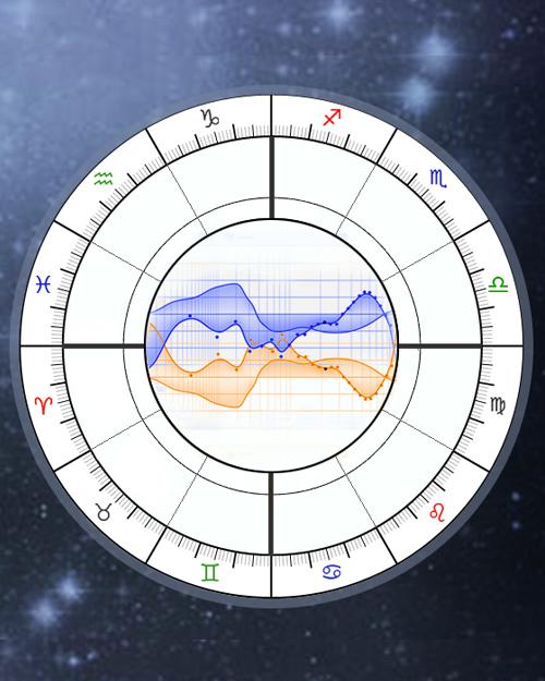 Harmonics, Harmonic Horoscope Chart Calculator, Navamsa D9 Chart
