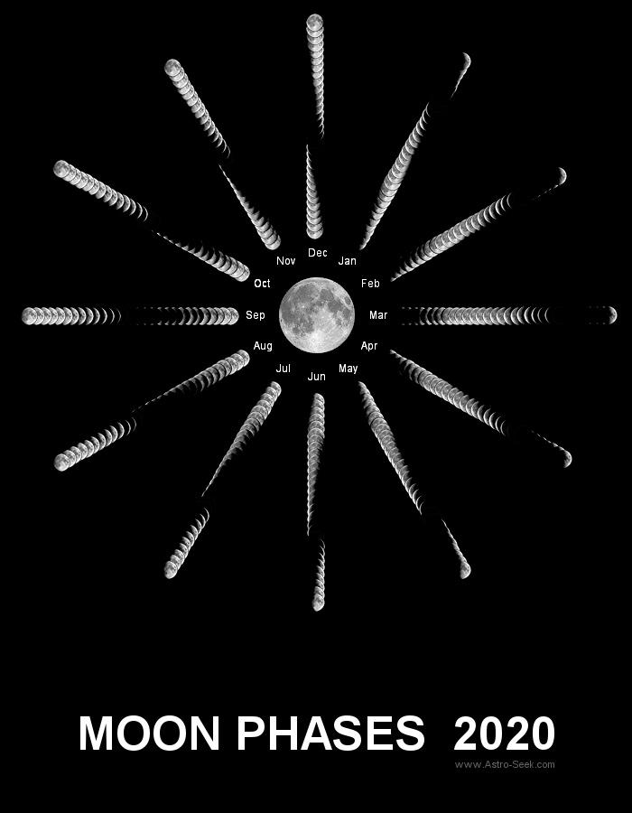 Moon Phases 2020, Lunar Phase Calendar 2020
