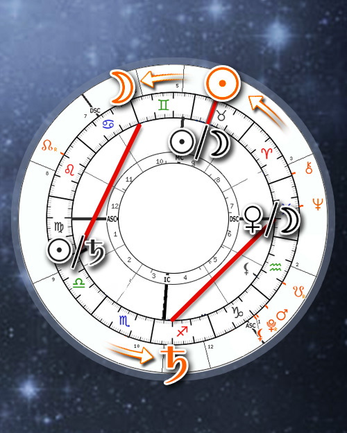 Midpoint Transits Aspects Search Engine Calendar (Online Astrology Tracker Calculator)