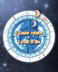 Minor Progressions, Lunar month return - Lunar revolution