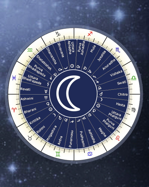 Nakshatra Nakshatras Lunar Mansions Stations, Indian Vedic nakshatra Astrology Online Calculator