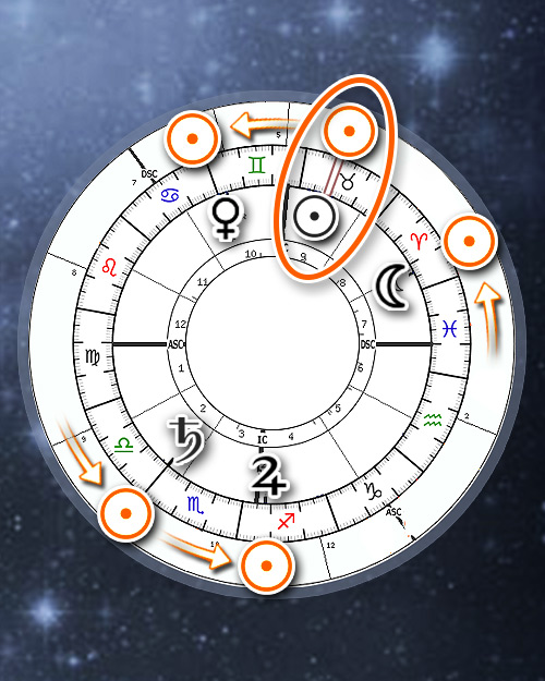 Nine Persona Chart Charts (Online Astrology Calculator)