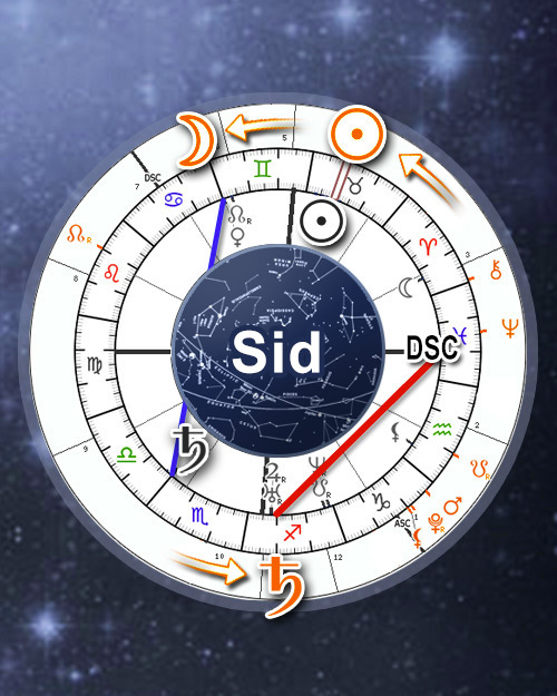 Sidereal Personal Transits Progressions Search Engine Calendar (Online Astrology Tracker Calculator)