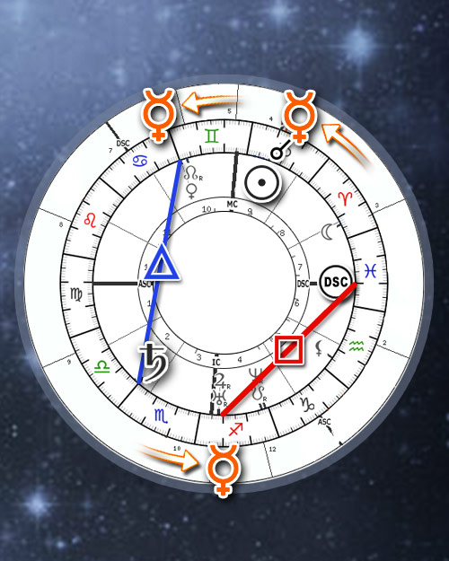 Personal Transit Calendar, Annual Aspects to Natal planets