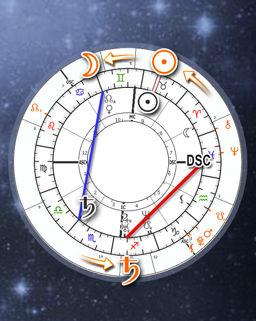 Personal Transits Progressions Search Engine Calendar (Online Astrology Tracker Calculator)