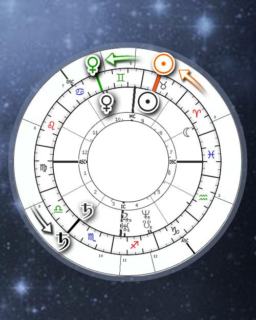 Planet returns, Planetary revolutions (Online Astrology Calculator)