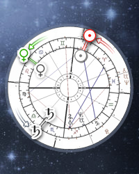 Planet returns, Planetary revolutions (Online Astrology Calculator)