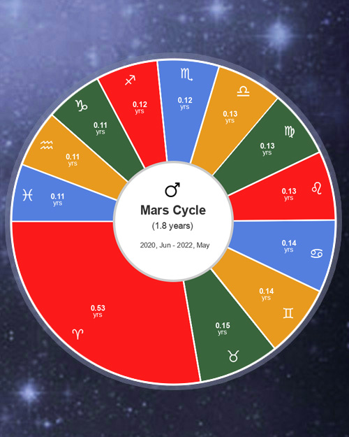 Planetary Cycles, How long does a planet stay in a sign?