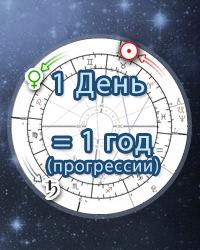 Вторичные прогрессии в астрологии, Онлайн расчет