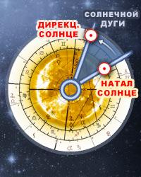 Дирекции солнечной дуги, Онлайн расчет