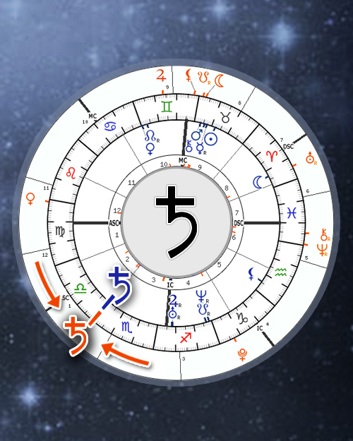 Saturn Return Calculator, Astrology Online
