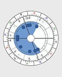 Horoscope Shapes, Birth Chart Shape, Astrology | Astro-Seek com