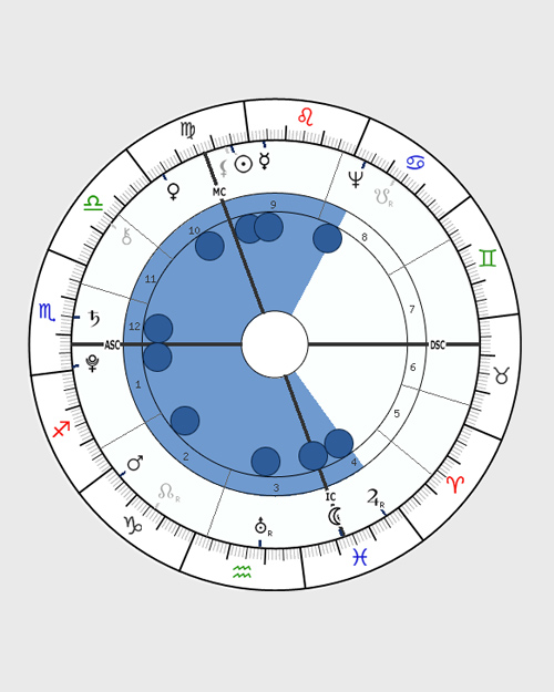 Horoscope Shapes, Astrology Birth Chart Shape