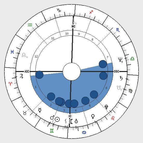 Astrology: Bowl Shape, Birth Chart Horoscope Shape, Bowl