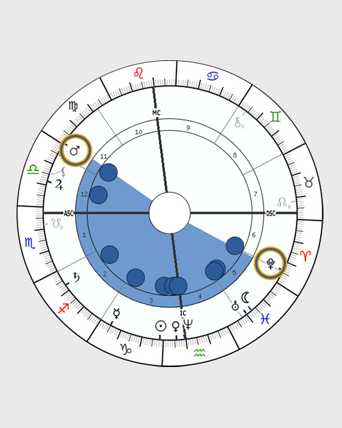 BOWL Shape, Birth Chart Horoscope Shapes