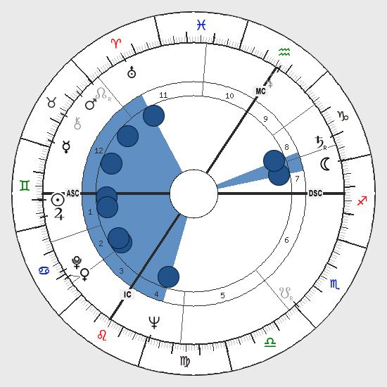 Astrology: Bucket Shape, Birth Chart Horoscope Shape, Bucket (Funnel