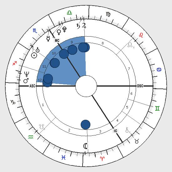 Astrology: Bucket Shape, Birth Chart Horoscope Shape, Bucket