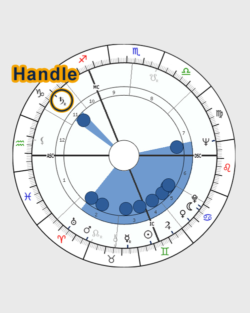 Bucket (Funnel, Handle) - horoscope chart shape
