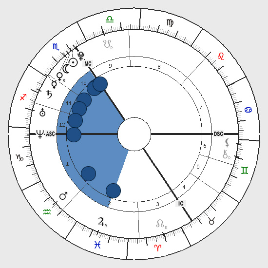 Astrology: Bundle Shape, Birth Chart Horoscope Shape, Bundle (Wedge