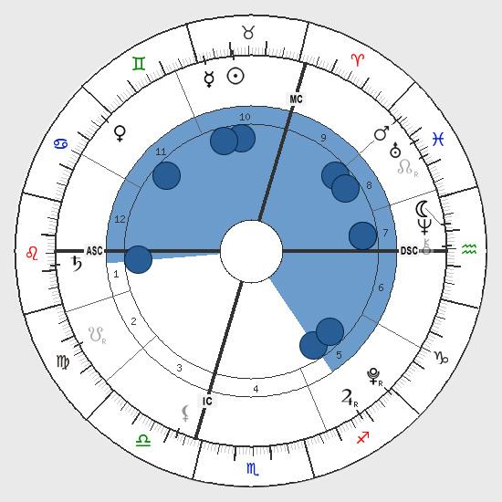 Astrology: Locomotive Shape, Birth Chart Horoscope Shape