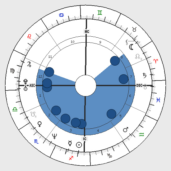 Astrology: Locomotive Shape, Birth Chart Horoscope Shape, Locomotive