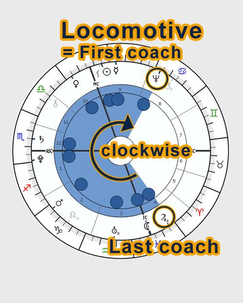 Locomotive - horoscope chart shape