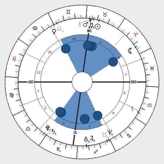 Astrology: See-Saw Shape, Birth Chart Horoscope Shape, See