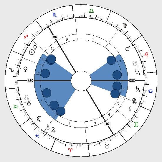 Astrology: See-Saw Shape, Birth Chart Horoscope Shape, See-Saw
