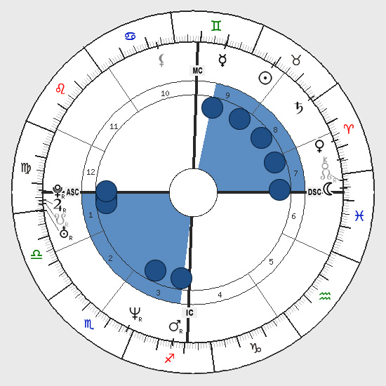 Astrology: See-Saw Shape, Birth Chart Horoscope Shape, See-Saw