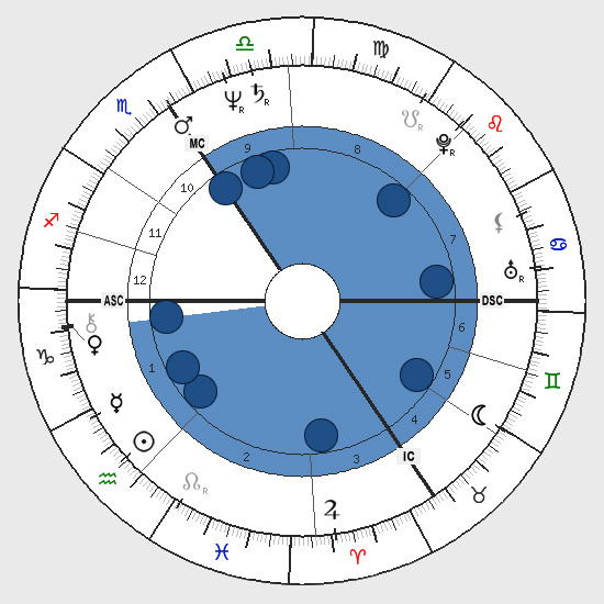 Astrology: Splash Shape, Birth Chart Horoscope Shape, Splash