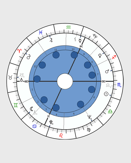 Splash - horoscope chart shape