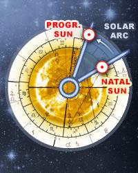 Direcciones de Arco Solar, Astrología en línea, Calcular arco solar gratis