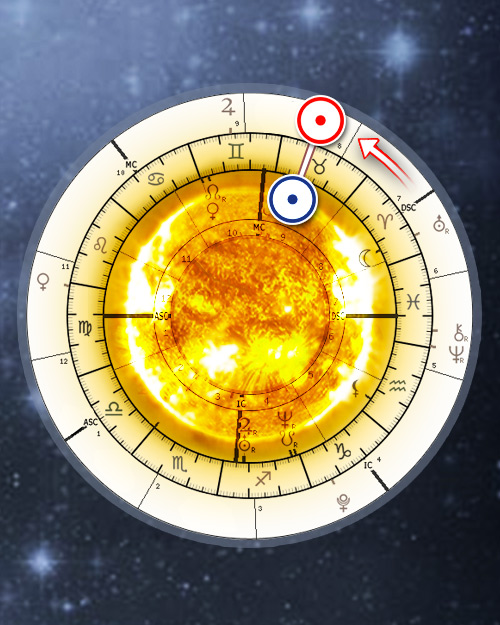 Solar return astrology chart - Solar revolution interpretations, Solar report