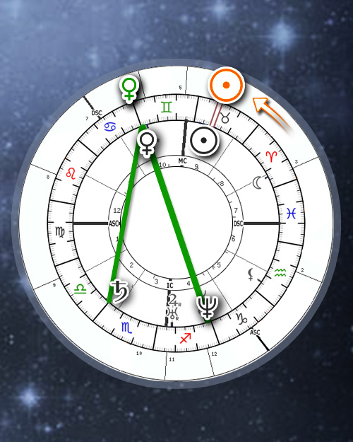 Solar Returns Patterns, Planetary revolutions (Online Astrology Calculator)