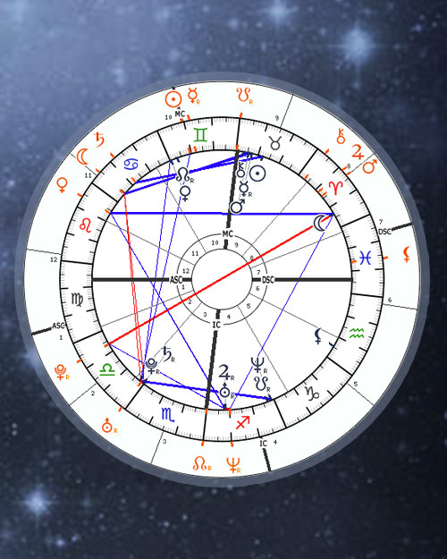 Synastry Chart Online Calculator, Free Astrology Compatibility