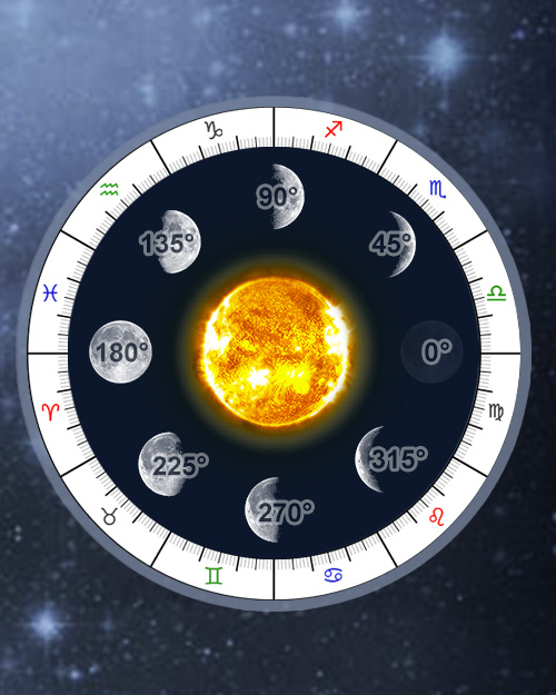 The Progressed Lunation Cycle, 8 Lunar Phases, Online Astrology Calculator