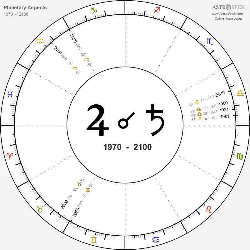 Beginner S Guide To Astrology Astro Seek Com