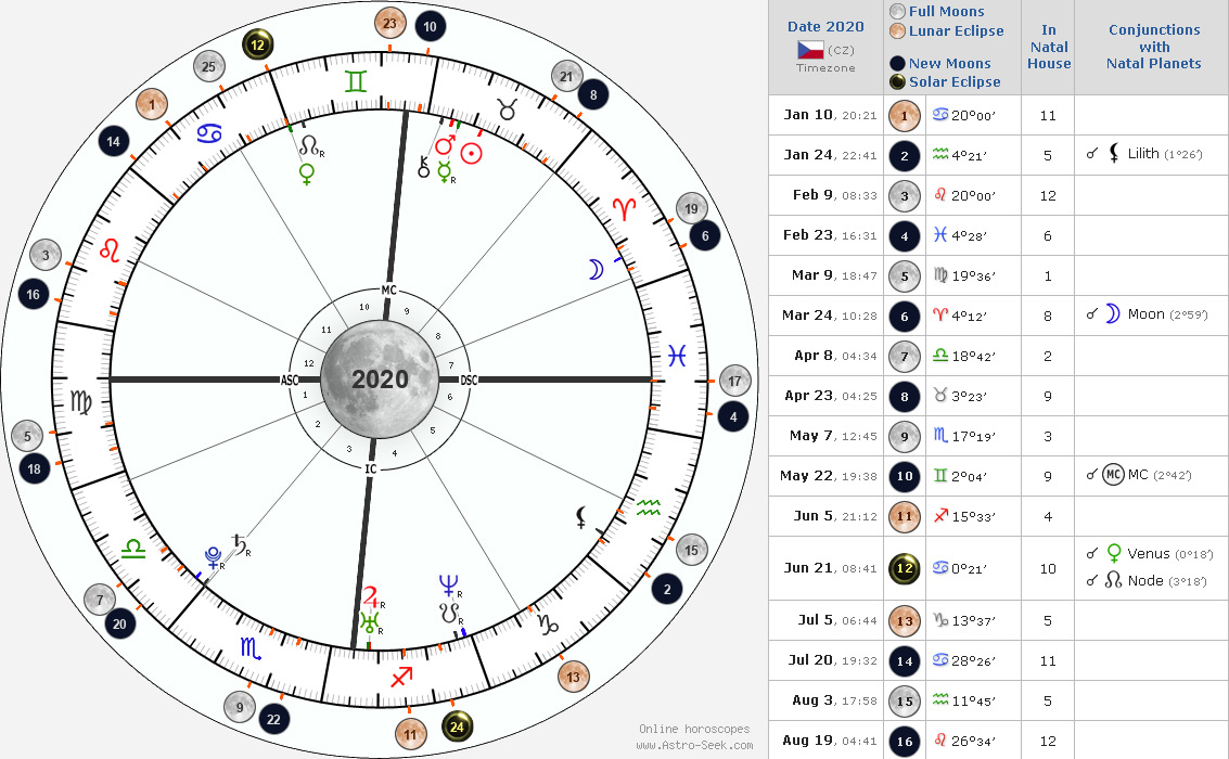 Various Astro Events in Natal chart