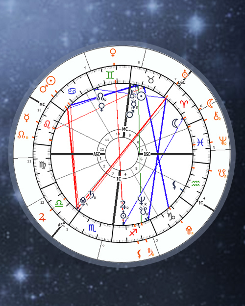 Transit Chart - Planetary Transits Astrology