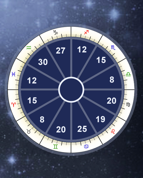 Zodiacal Releasing Calculator, Time-Lord (Chronocrator) Periods